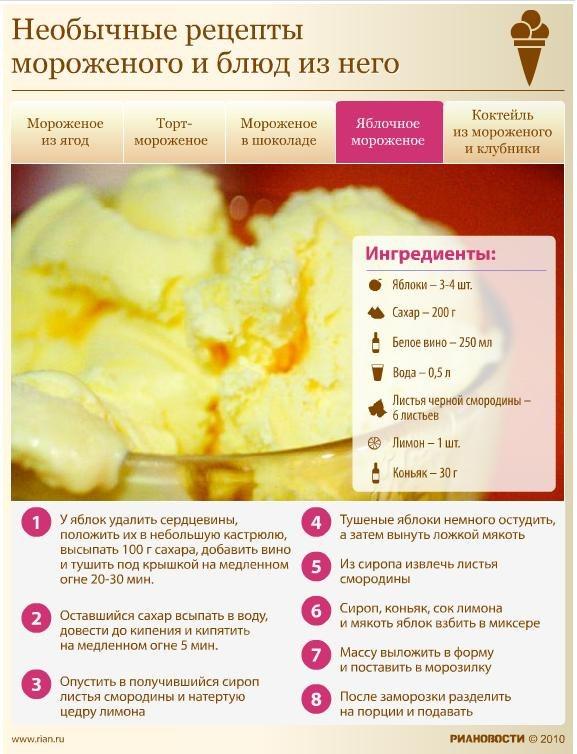 Рецепт пошаговый мороженого